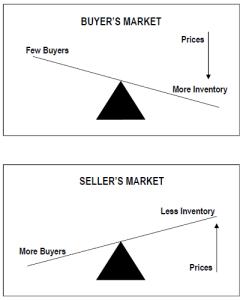 Buyer's Market or Seller's Market